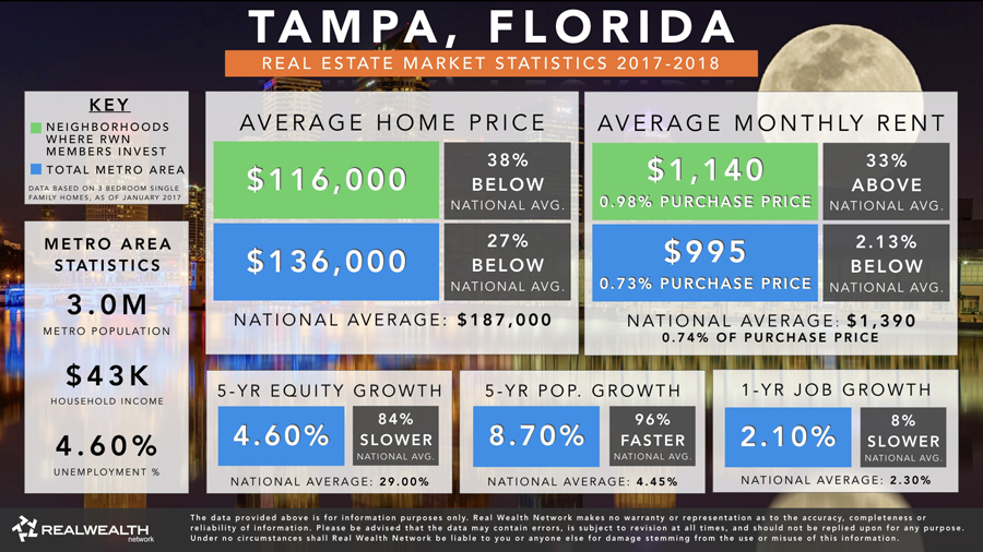 Tampa-Real-Estate-Market-Trends-Statistics-Slides-2017-2018